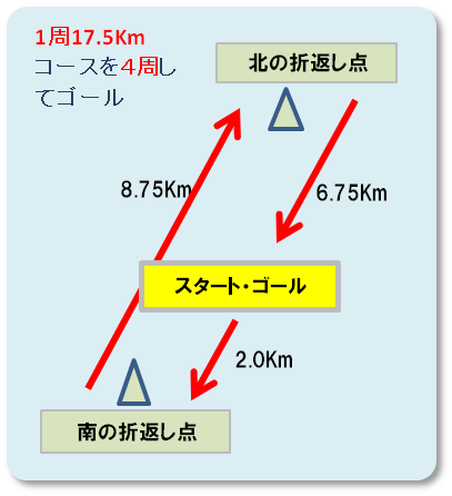 コースの概略図