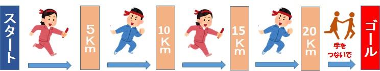 ペアハーフマラソンの走り方
